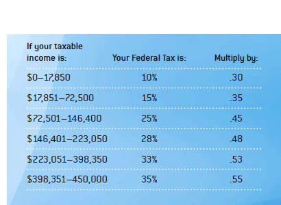 multiplier_table
